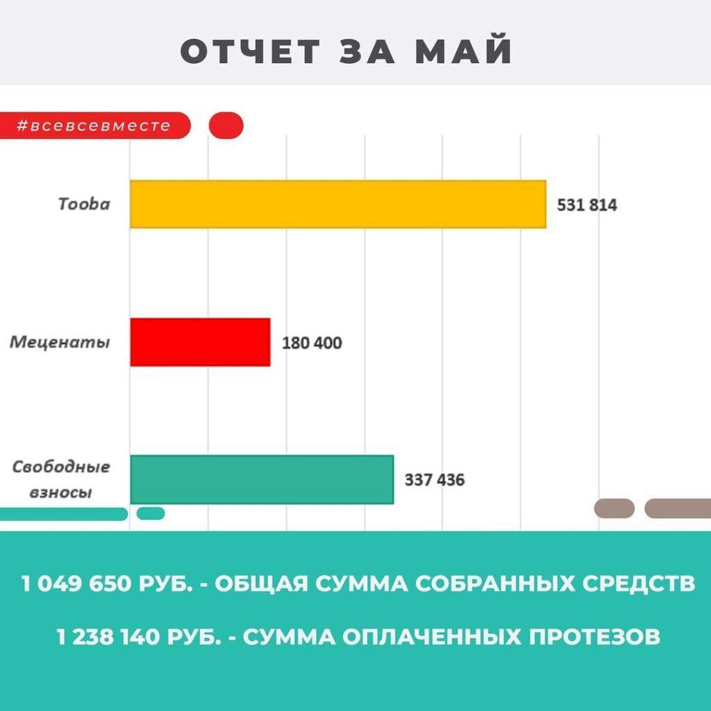 отчет май 2021