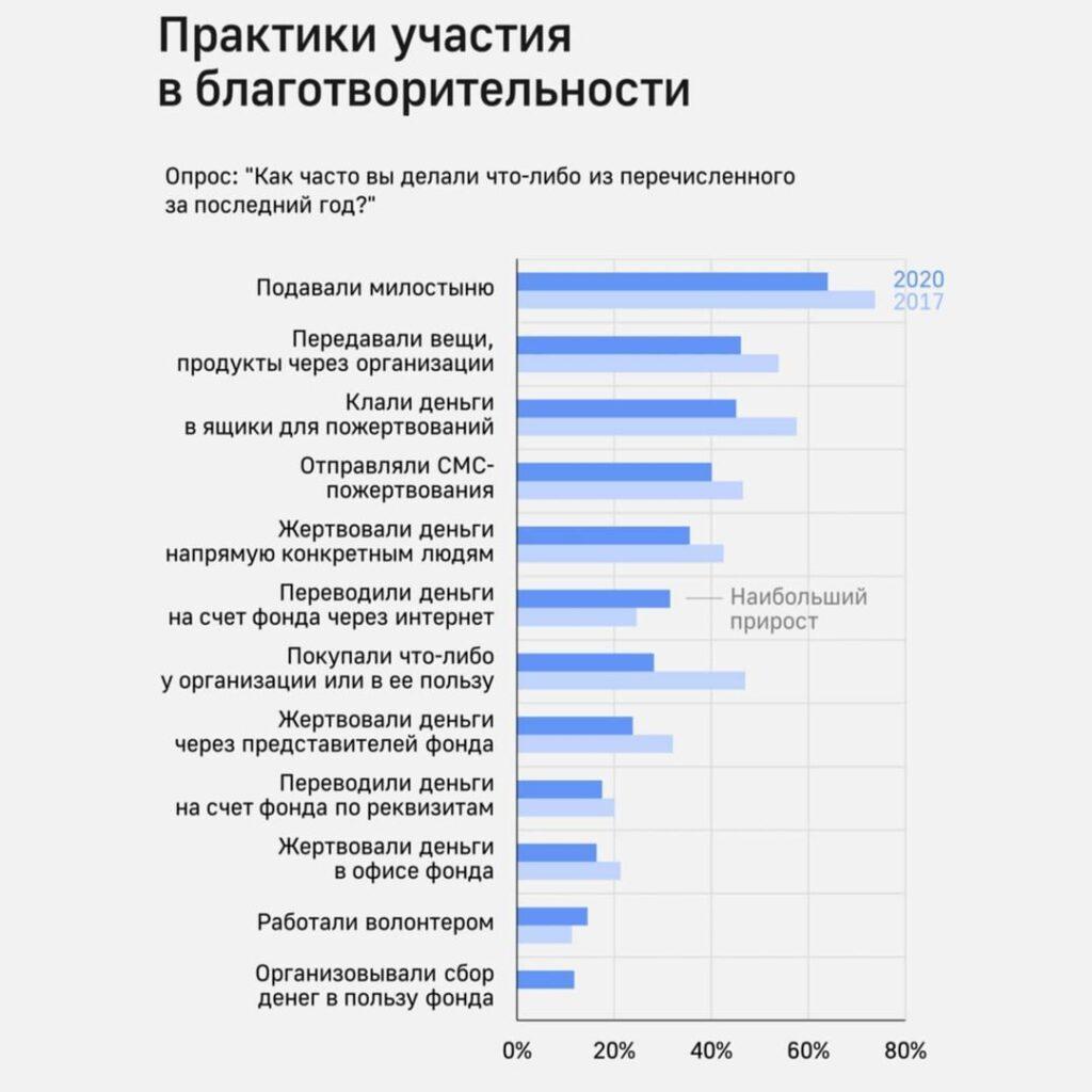 статистика пожертвований